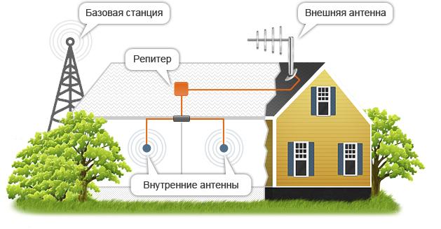 Как усилить сигнал мобильного интернета на даче своими руками